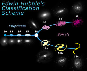 Edwin Hubble's classification scheme